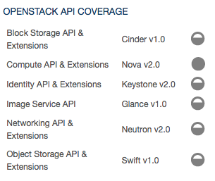Openstack Marketplace Map